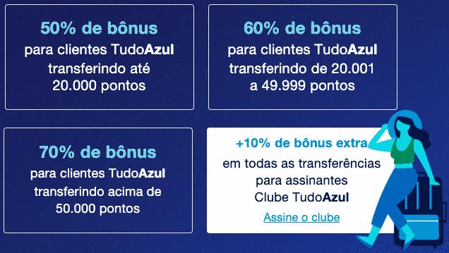Cálculo da bonificação TudoAzul e Caixa