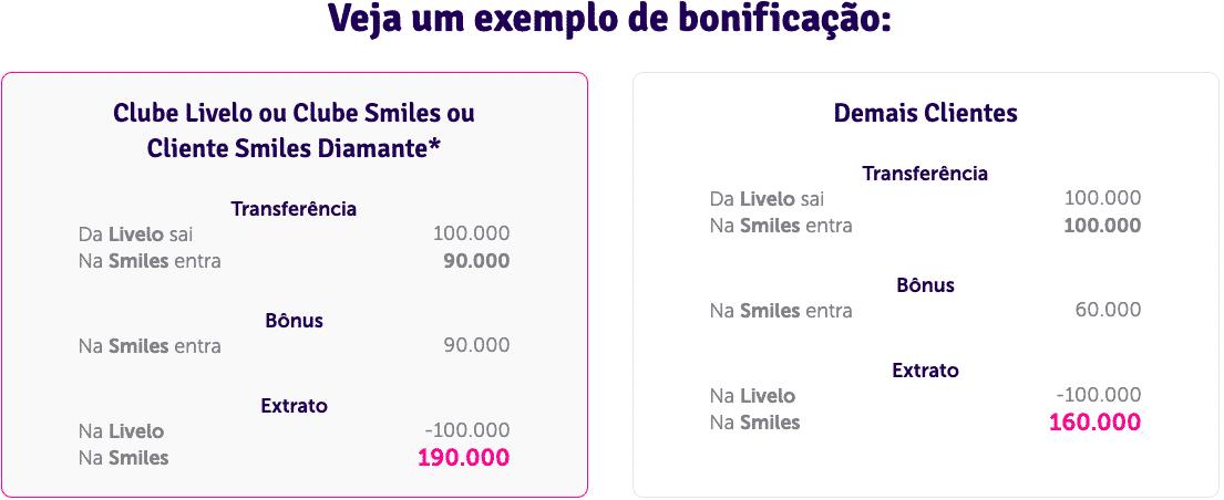 Simulação de transferência de 10.000 pontos entre Livelo e Smiles