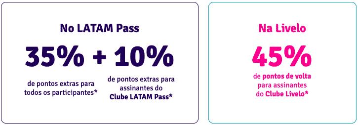Cálculo bonificação entre Livelo e LATAM Pass