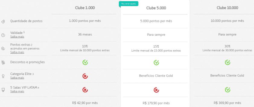 Clubes LATAM Pass