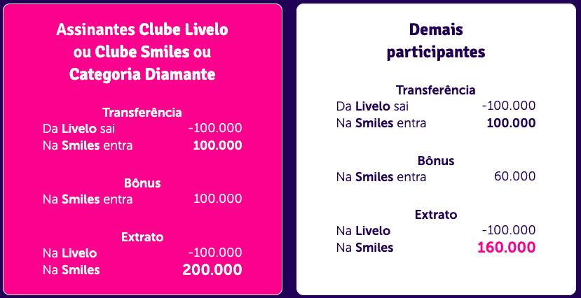 Simulação de transferência de 100.000 pontos entre Livelo e Smiles, recebendo as bonificações de 100 e 60%
