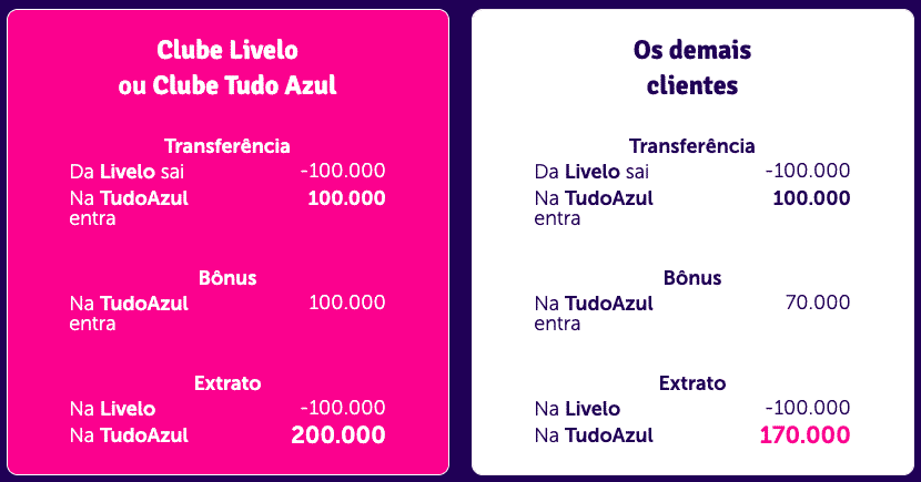 Simulação de transferência de 100.000 pontos entre Livelo e TudoAzul