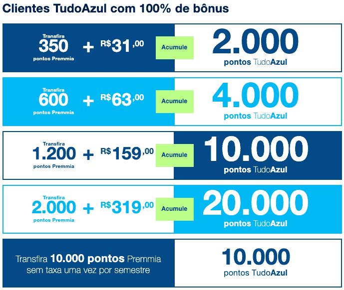 Simulação de transferência entre Premmia e TudoAzul com 100% de bônus