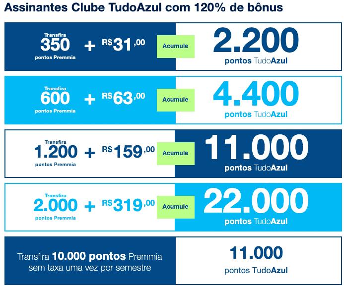 Simulação de transferência entre Premmia e TudoAzul com 120% de bônus