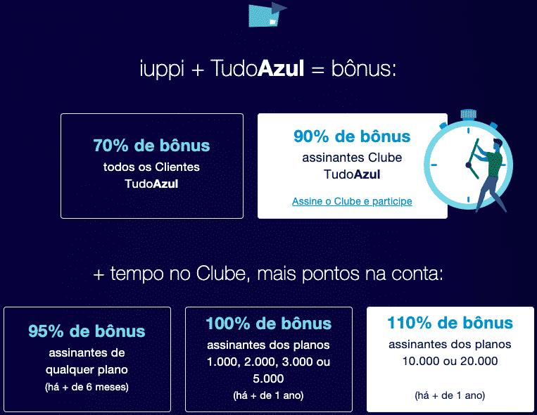 Cálculo da bonificação entre Iupp e TudoAzul