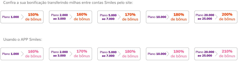 Cálculo da bonificação na transferência entre contas Smiles