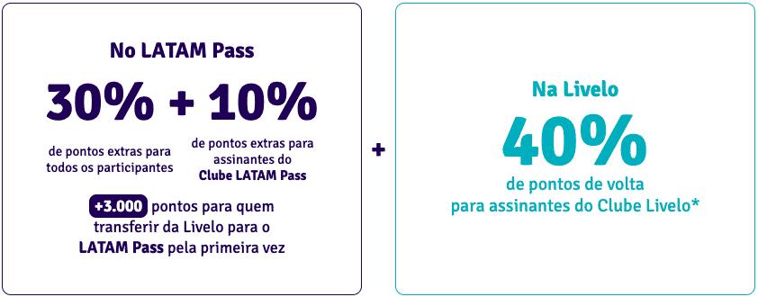 Cálculo da bonificação Livelo x LATAM Pass