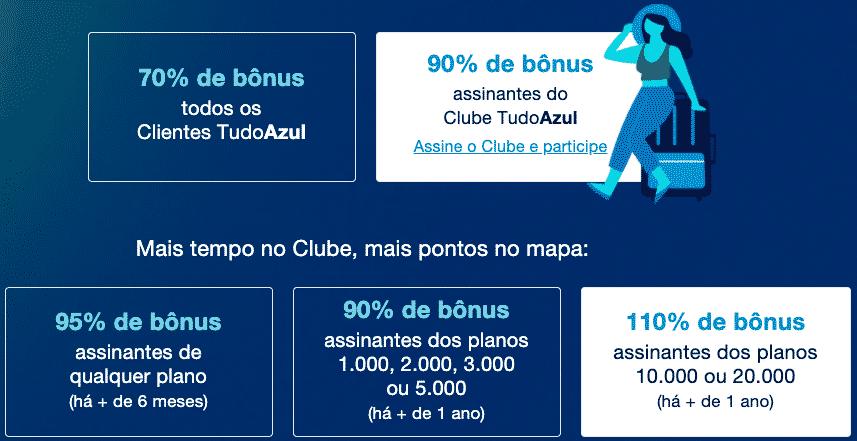 Cálculo da bonificação TudoAzul e Porto Seguro