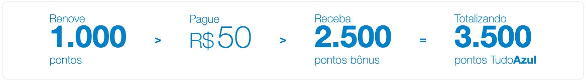 Custo da renovação de 1.000 pontos TudoAzul