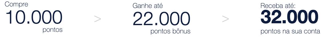 Simulação de compra de 10.000 pontos TudoAzul