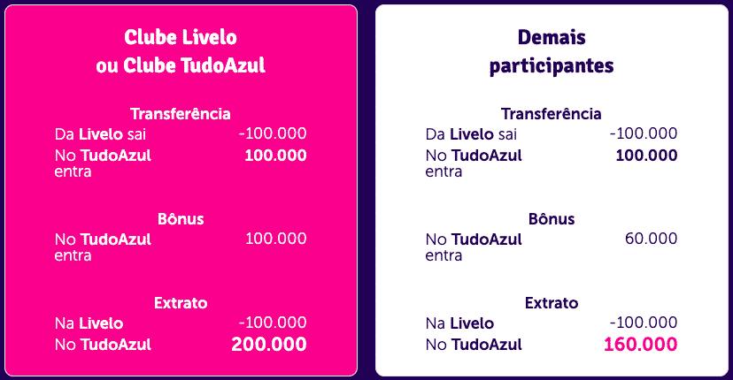 Simulação de transferência de 100.000 pontos Livelo para TudoAzul