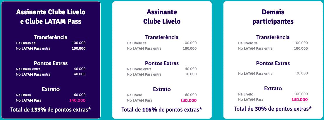 Simulação de transferência de 100.000 pontos entre Livelo e LATAM Pass