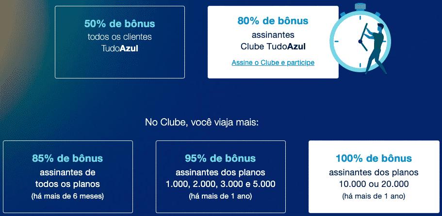Cálculo da bonificação TudoAzul