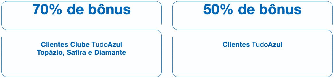 Cálculo do desconto TudoAzul