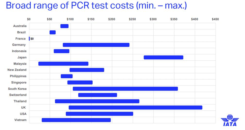Média de custos dos testes de covid-19 pesquisados pela IATA