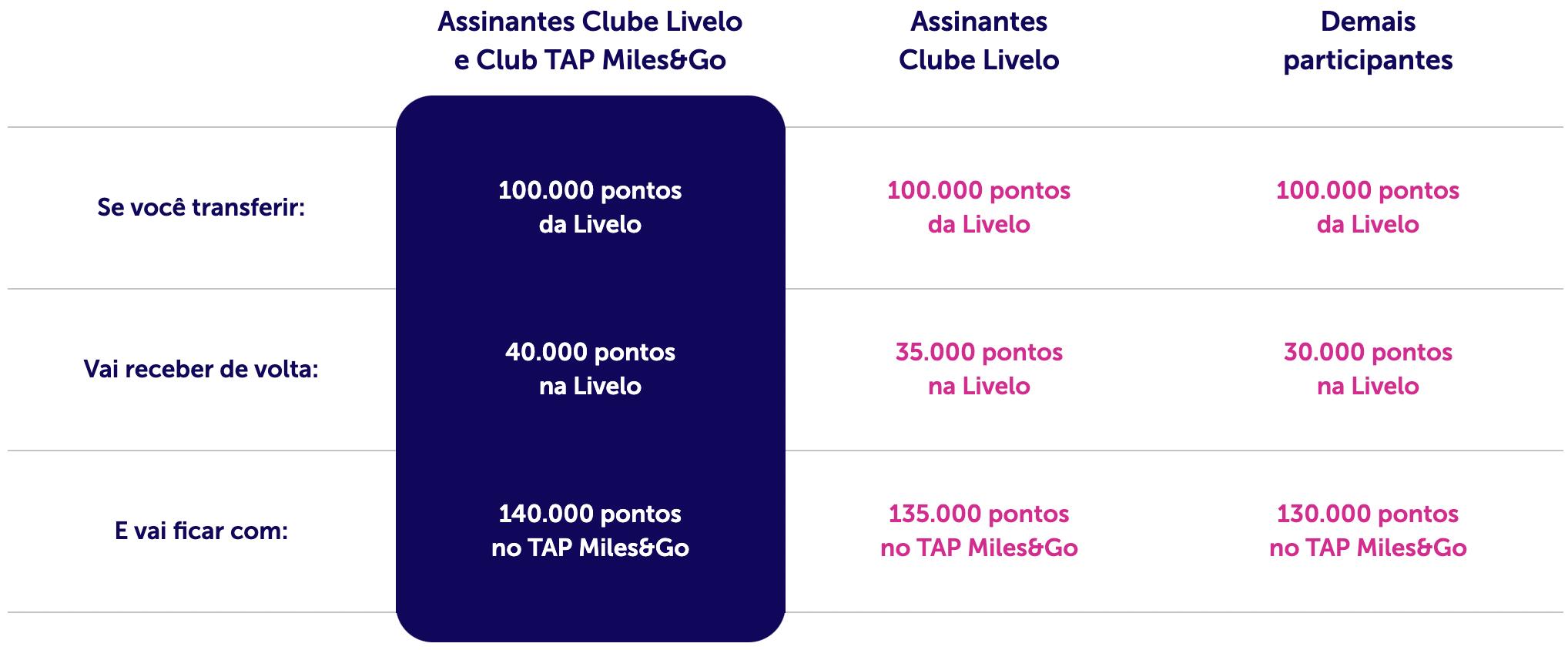 Simulação de transferência de 100.000 pontos entre Livelo e TAP Miles&Go